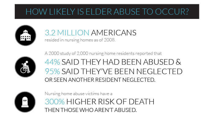 Alabama Nursing Home Accident and Nursing Home Abuse Lawyer Infographic